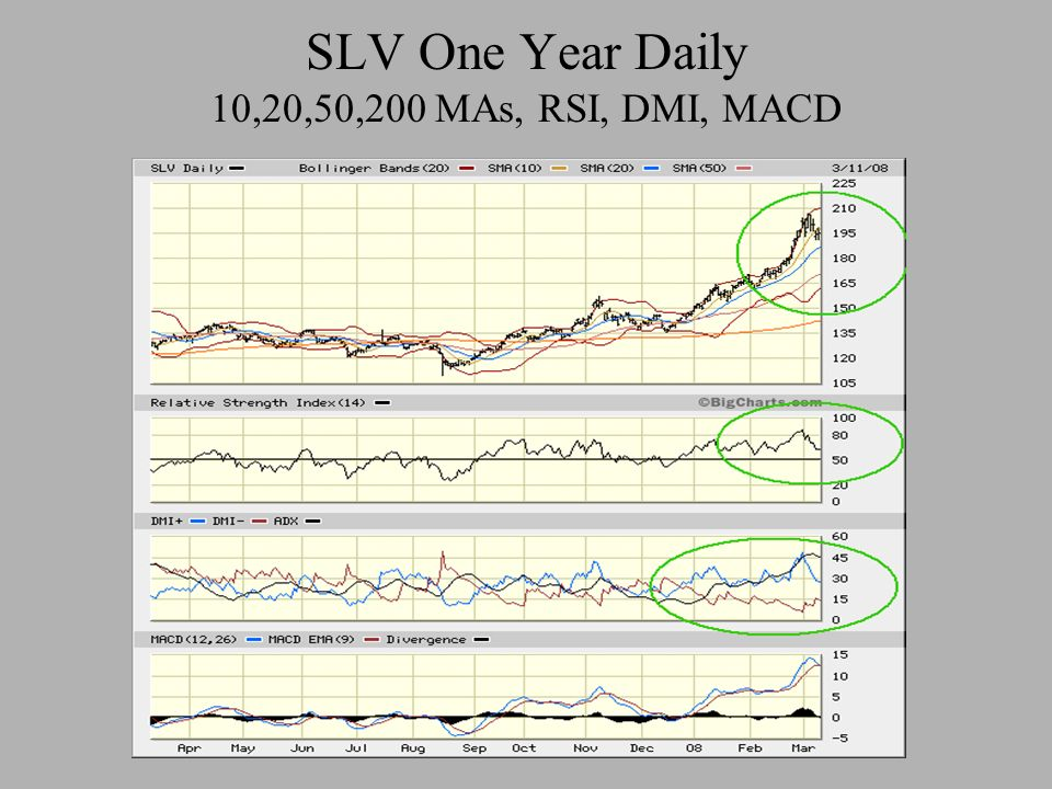 SLV One Year Daily 10,20,50,200 MAs, RSI, DMI, MACD