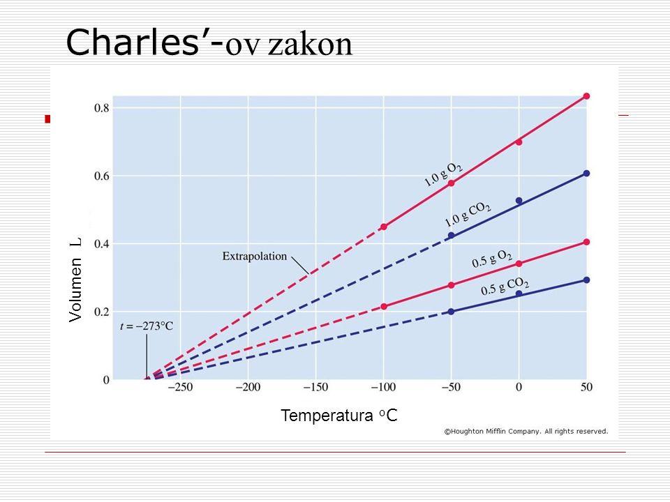 Charles- ov zakon Temperatura o C Volumen L