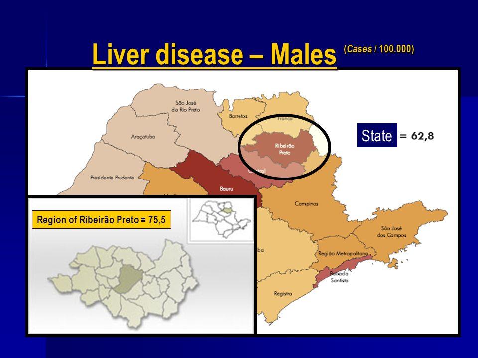 EFF/PAI-PAD/USP-RP-200913 State Liver disease – Males ( Cases / 100.000) Region of Ribeirão Preto = 75,5