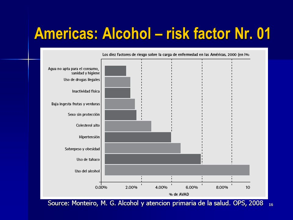 16 Americas: Alcohol – risk factor Nr. 01 Source: Monteiro, M. G. Alcohol y atencion primaria de la salud. OPS, 2008