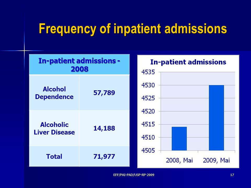 Frequency of inpatient admissions In-patient admissions - 2008 Alcohol Dependence 57,789 Alcoholic Liver Disease 14,188 Total71,977 EFF/PAI-PAD/USP-RP
