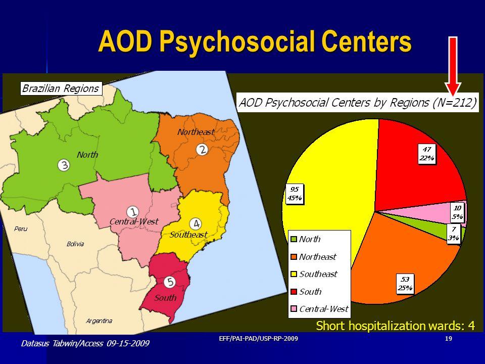 EFF/PAI-PAD/USP-RP-200919 Datasus Tabwin/Access 09-15-2009 AOD Psychosocial Centers Short hospitalization wards: 4