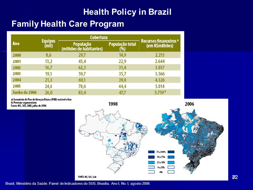 EFF/PAI-PAD/USP-RP-200922 Health Policy in Brazil Family Health Care Program Brasil, Ministério da Saúde. Painel de Indicadores do SUS, Brasília. Ano