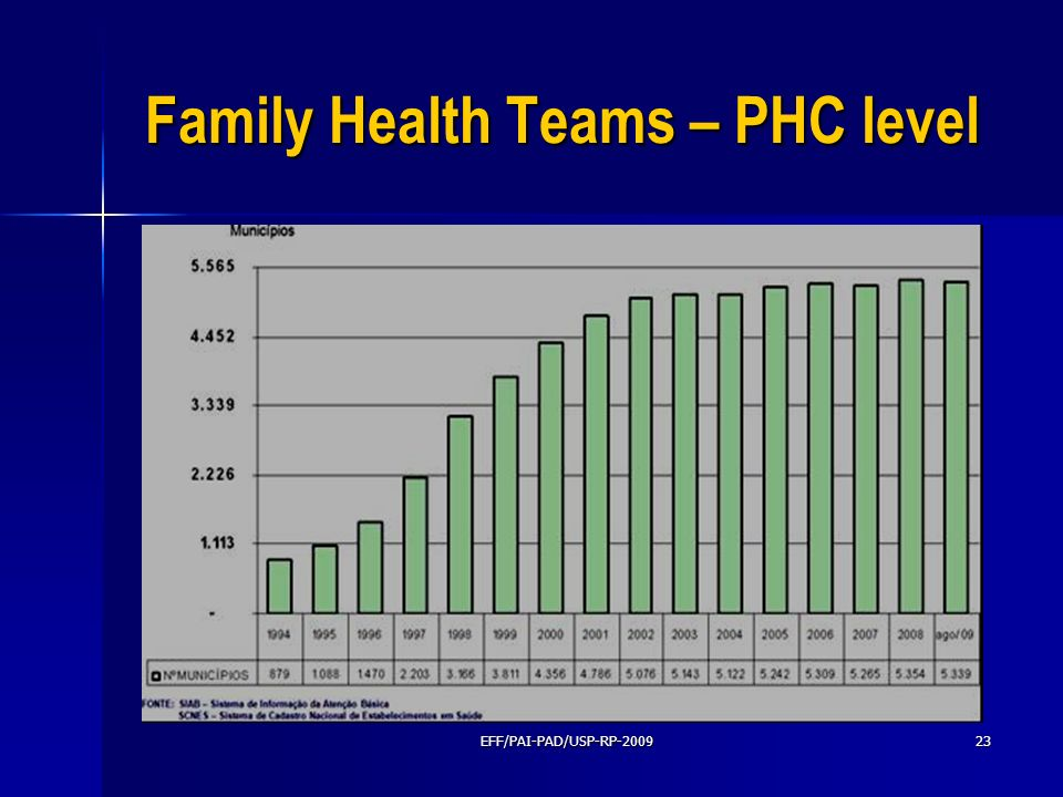 Family Health Teams – PHC level EFF/PAI-PAD/USP-RP-200923