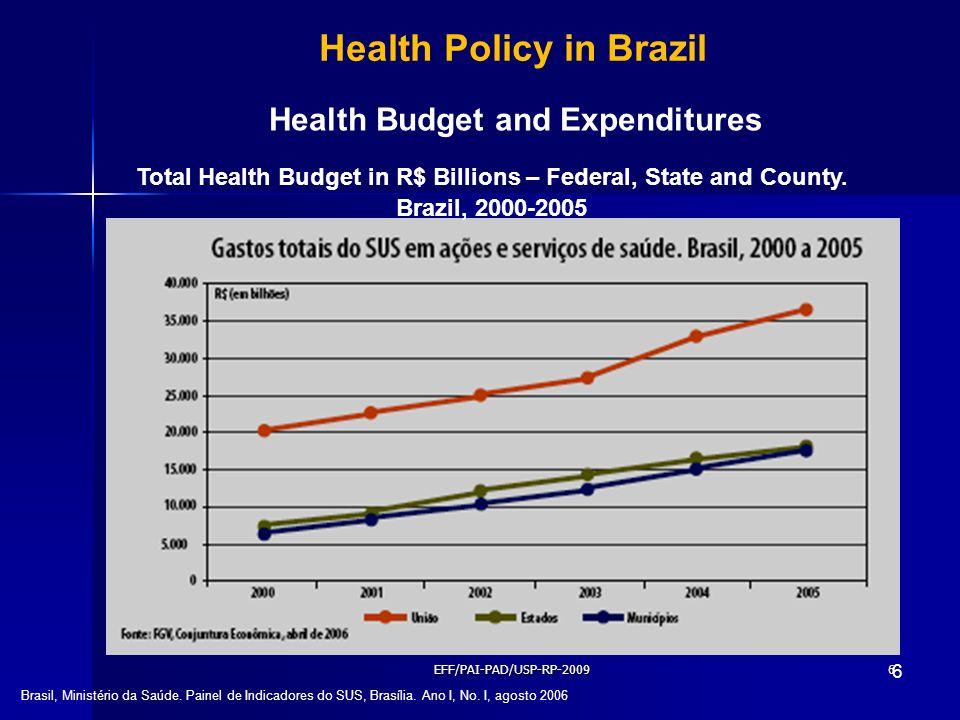 6 6 Health Policy in Brazil Brasil, Ministério da Saúde. Painel de Indicadores do SUS, Brasília. Ano I, No. I, agosto 2006 Health Budget and Expenditu