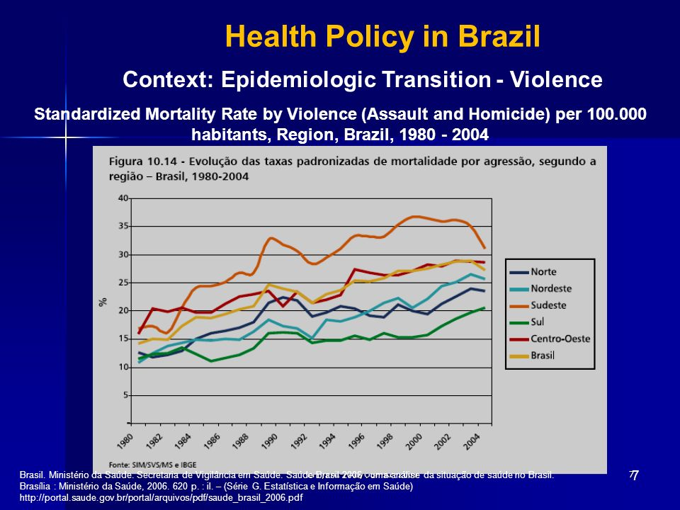 EFF/PAI-PAD/USP-RP-20097 7 Health Policy in Brazil Context: Epidemiologic Transition - Violence Standardized Mortality Rate by Violence (Assault and H