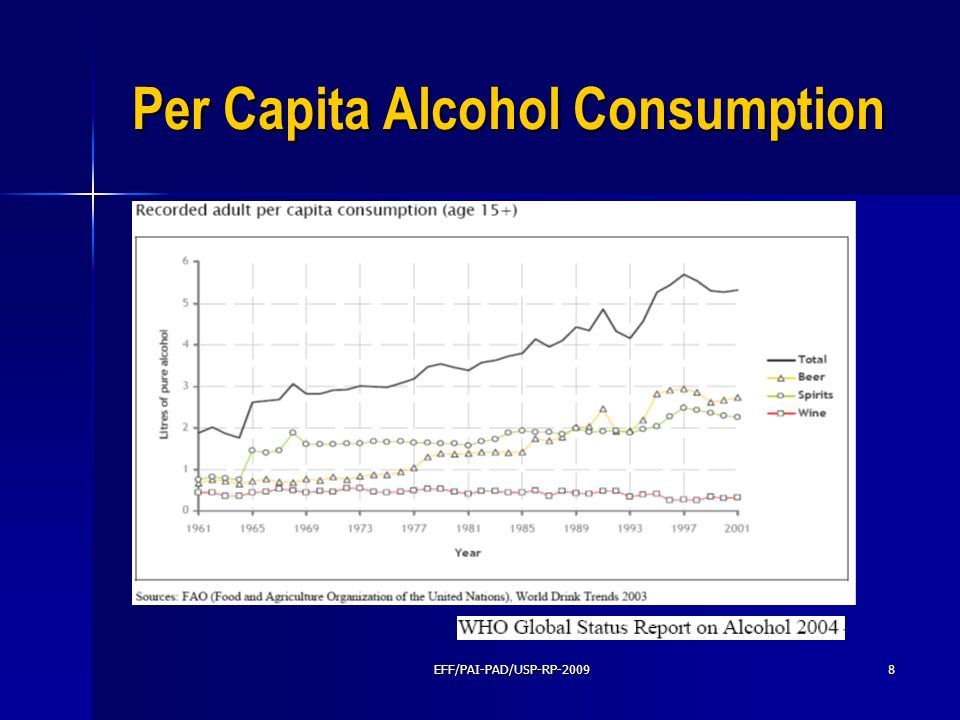 EFF/PAI-PAD/USP-RP-20098 Per Capita Alcohol Consumption