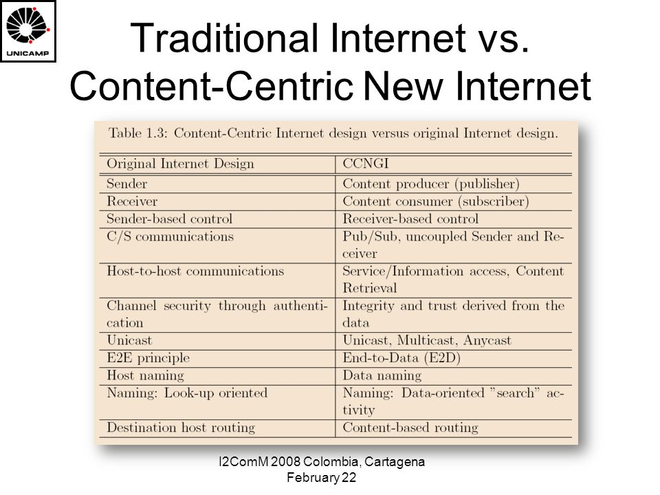 I2ComM 2008 Colombia, Cartagena February 22 Traditional Internet vs. Content-Centric New Internet