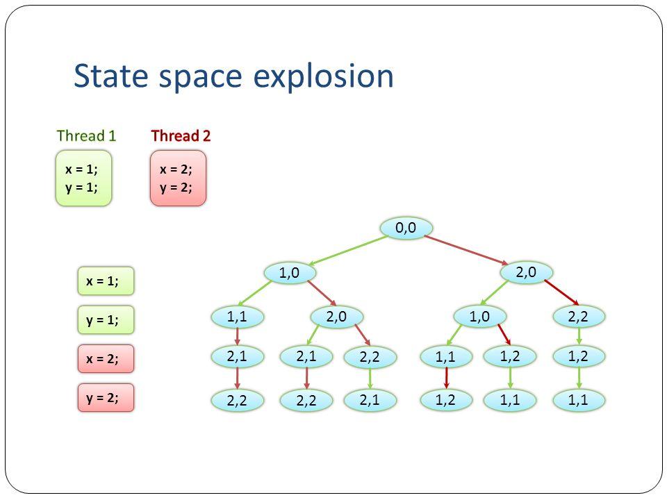 State space explosion x = 1; y = 1; x = 1; y = 1; x = 2; y = 2; x = 2; y = 2; 2,1 1,0 0,0 1,1 2,2 2,1 2,0 2,1 2,2 1,2 2,0 2,2 1,1 1,2 1,0 1,2 1,1 y =