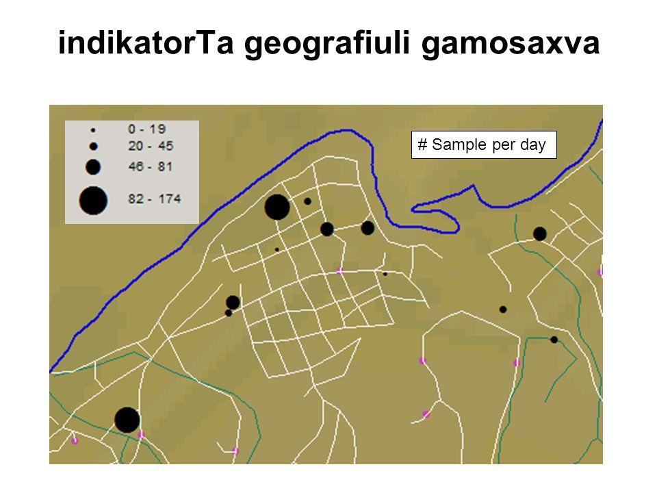 PHC Laboratory system strengthening in Georgia indikatorTa geografiuli gamosaxva # Sample per day