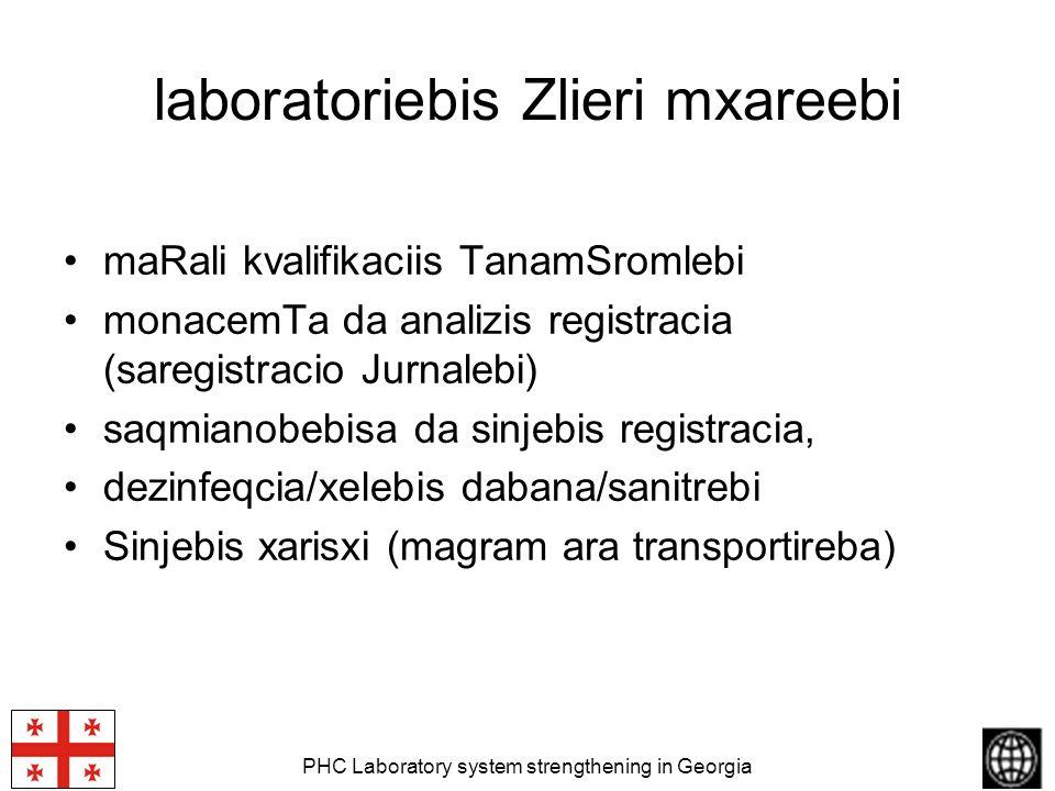 PHC Laboratory system strengthening in Georgia laboratoriebis Zlieri mxareebi maRali kvalifikaciis TanamSromlebi monacemTa da analizis registracia (sa