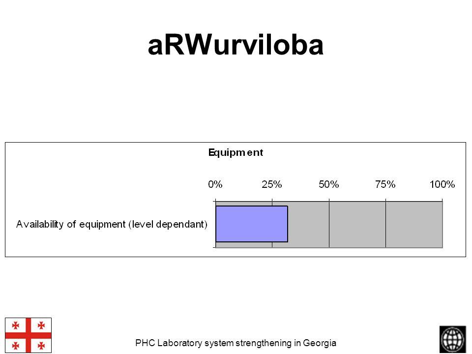 PHC Laboratory system strengthening in Georgia aRWurviloba