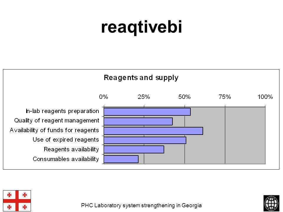 PHC Laboratory system strengthening in Georgia reaqtivebi