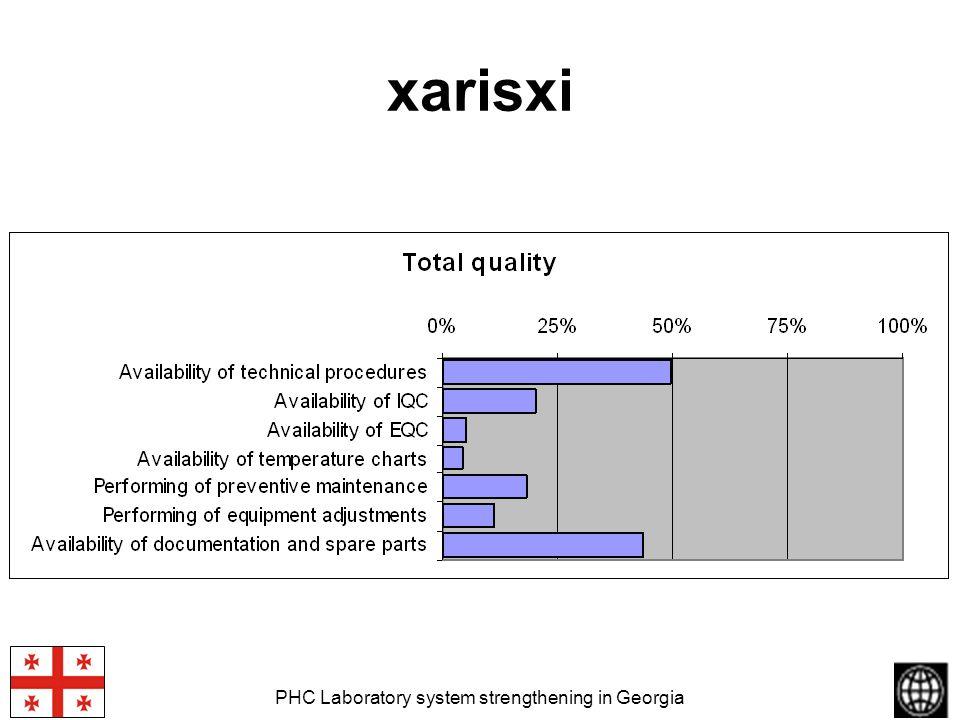 PHC Laboratory system strengthening in Georgia xarisxi