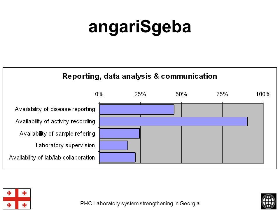 PHC Laboratory system strengthening in Georgia angariSgeba