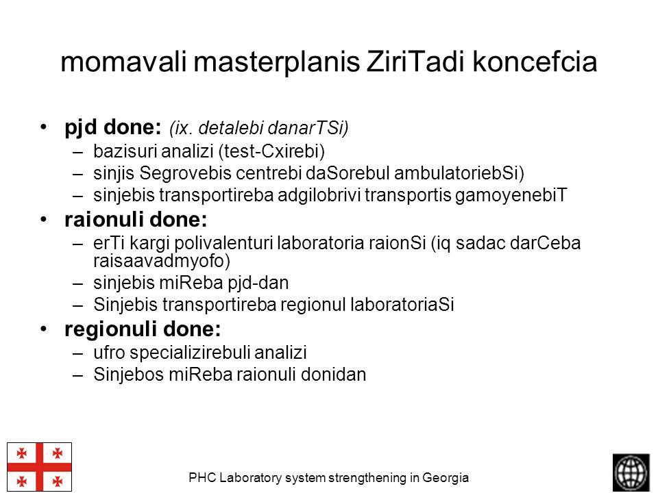 PHC Laboratory system strengthening in Georgia momavali masterplanis ZiriTadi koncefcia pjd done: (ix. detalebi danarTSi) –bazisuri analizi (test-Cxir