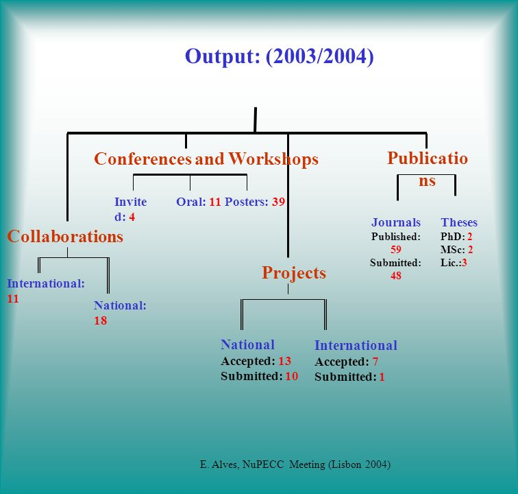Output: (2003/2004) Publicatio ns Journals Published: 59 Submitted: 48 Collaborations Projects National Accepted: 13 Submitted: 10 International Accepted: 7 Submitted: 1 National: 18 International: 11 Invite d: 4 Oral: 11Posters: 39 Theses PhD: 2 MSc: 2 Lic.:3 Conferences and Workshops E.