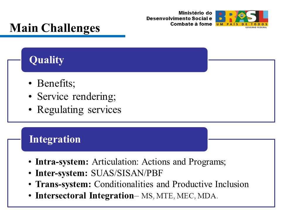 Ministério do Desenvolvimento Social e Combate à fome Main Challenges Benefits; Service rendering; Regulating services Quality Intra-system: Articulation: Actions and Programs; Inter-system: SUAS/SISAN/PBF Trans-system: Conditionalities and Productive Inclusion Intersectoral Integration– MS, MTE, MEC, MDA.