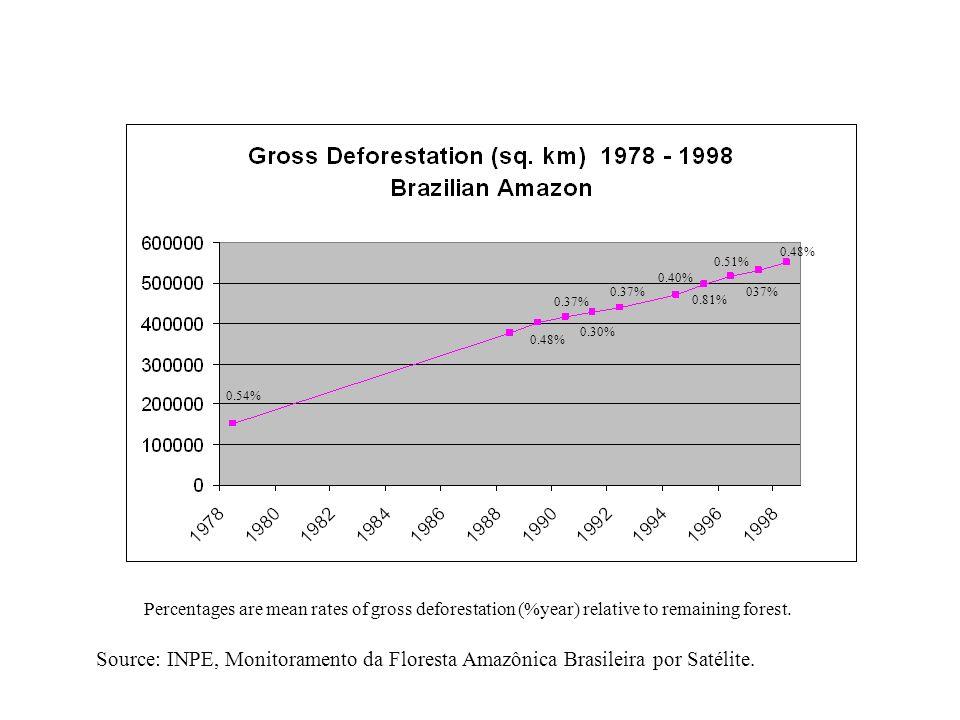 Source: INPE, Monitoramento da Floresta Amazônica Brasileira por Satélite.