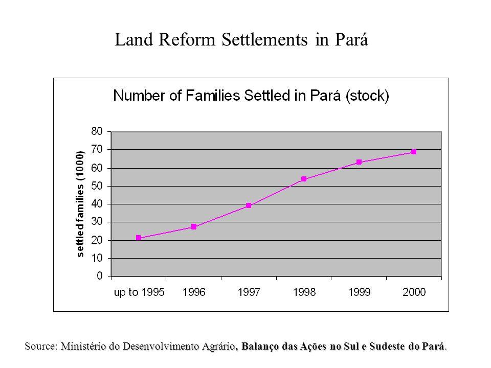 Land Reform Settlements in Pará Ministério do Desenvolvimento Agrário, Balanço das Ações no Sul e Sudeste do Pará.