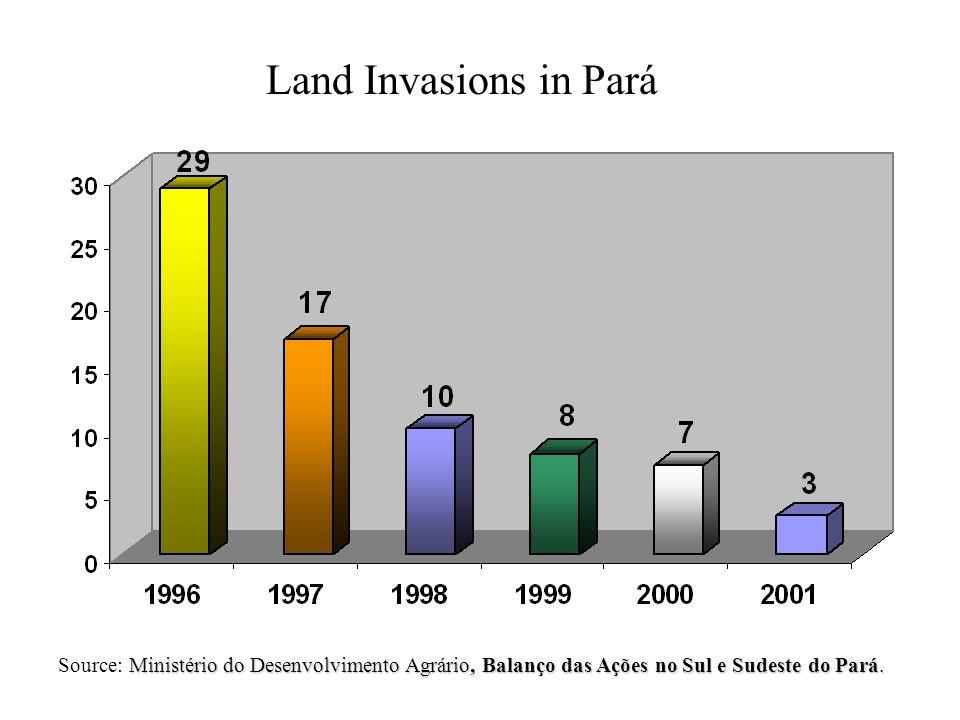 Land Invasions in Pará Ministério do Desenvolvimento Agrário, Balanço das Ações no Sul e Sudeste do Pará.