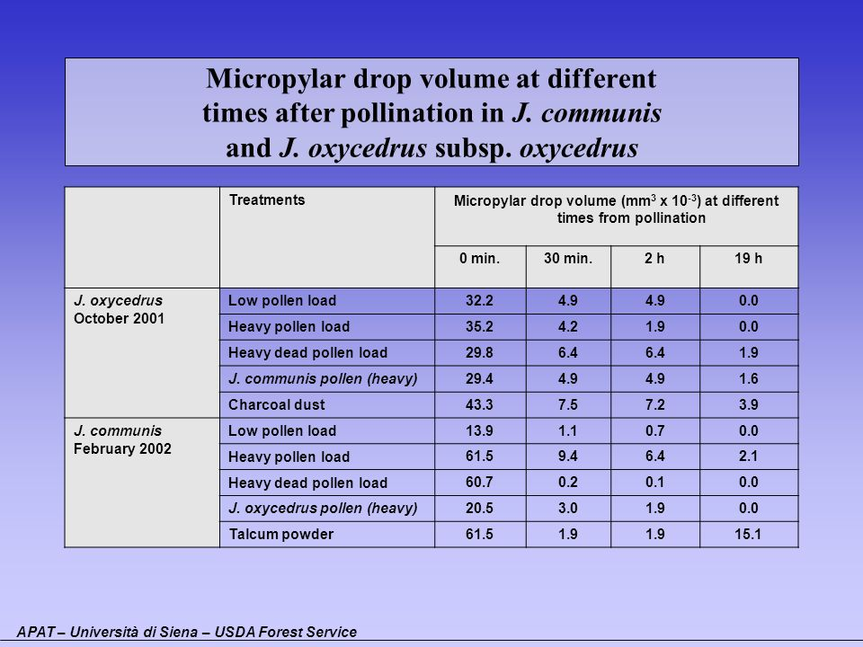Micropylar drop volume at different times after pollination in J. communis and J. oxycedrus subsp. oxycedrus TreatmentsMicropylar drop volume (mm 3 x