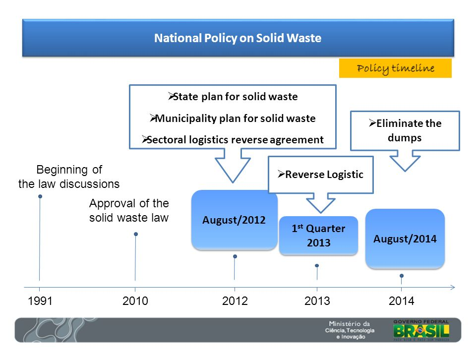 August/2014 August/2012 State plan for solid waste Municipality plan for solid waste Sectoral logistics reverse agreement Eliminate the dumps 1991 Beg