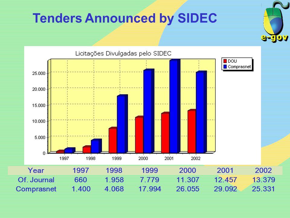 Tenders Announced by SIDEC Year199719981999200020012002 Of. Journal6601.9587.77911.30712.45713.379 Comprasnet1.4004.06817.99426.05529.09225.331