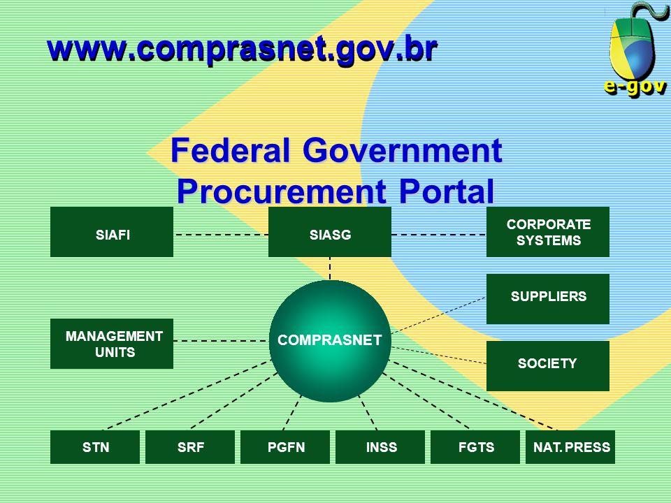 www.comprasnet.gov.br Federal Government Procurement Portal COMPRASNET PGFNSRFSTNNAT. PRESSFGTSINSS SIASG CORPORATE SYSTEMS SIAFI SUPPLIERS MANAGEMENT