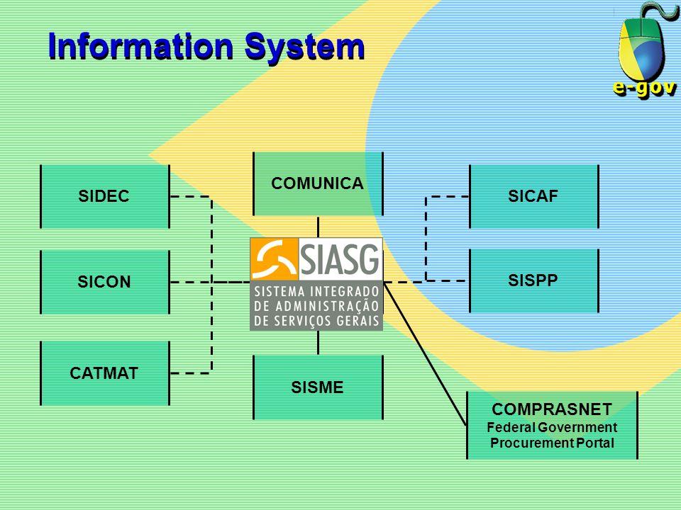 Information System SIDEC SICON CATMAT COMUNICA SIASG SISME SICAF SISPP COMPRASNET Federal Government Procurement Portal