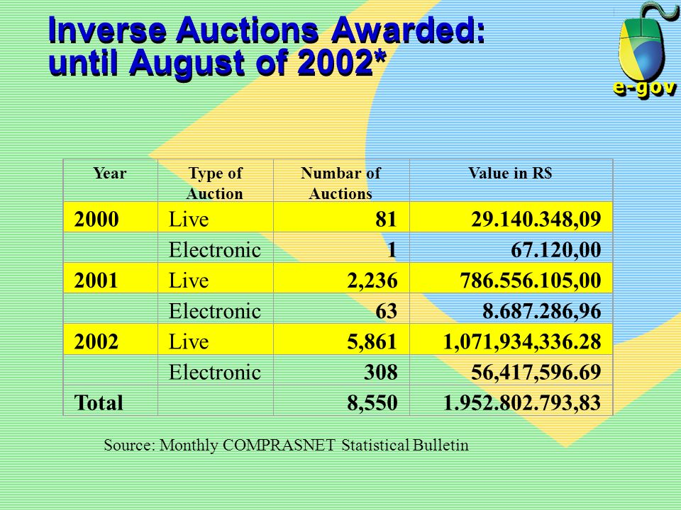 Inverse Auctions Awarded: until August of 2002* YearType of Auction Numbar of Auctions Value in R$ 2000Live8129.140.348,09 Electronic167.120,00 2001Li