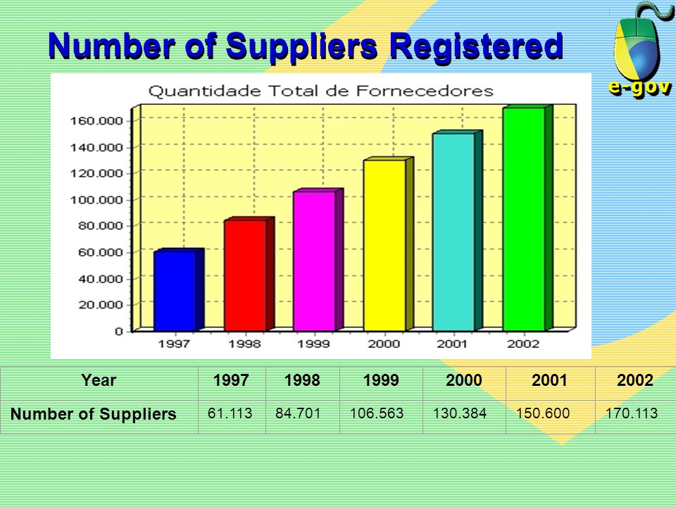 Year199719981999200020012002 Number of Suppliers 61.11384.701106.563130.384150.600170.113 Number of Suppliers Registered