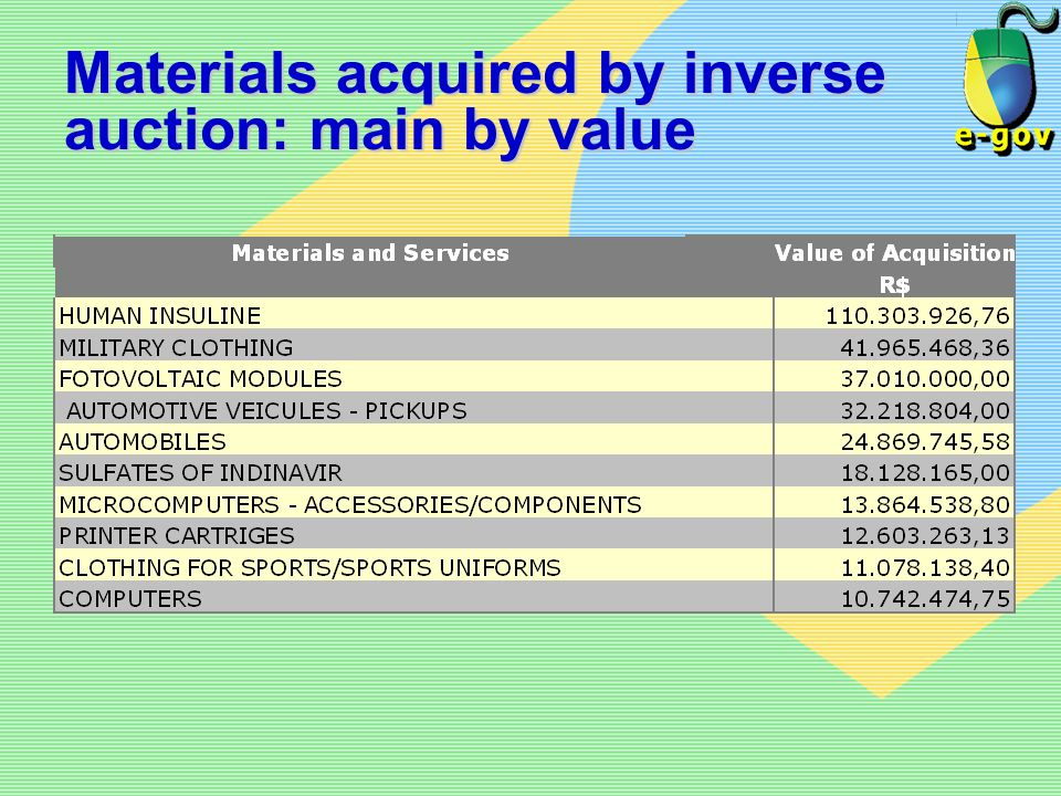 Materials acquired by inverse auction: main by value