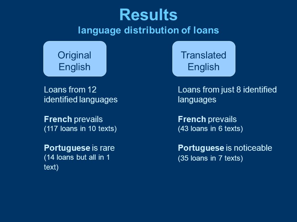 Results language distribution of loans Original English Translated English Loans from 12 identified languages French prevails (117 loans in 10 texts)