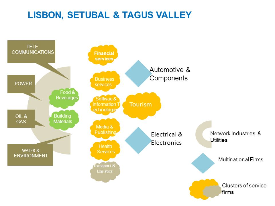 LISBON, SETUBAL & TAGUS VALLEY Network Industries & Utilities Clusters of service firms Multinational Firms Financial services Business services Softw