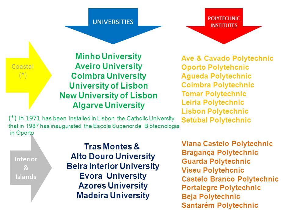 Minho University Aveiro University Coimbra University University of Lisbon New University of Lisbon Algarve University Tras Montes & Alto Douro Univer
