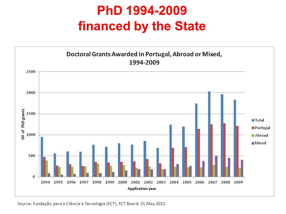 PhD 1994-2009 financed by the State Source: Fundação para a Ciência e Tecnologia (FCT), FCT Board, 31 May 2011