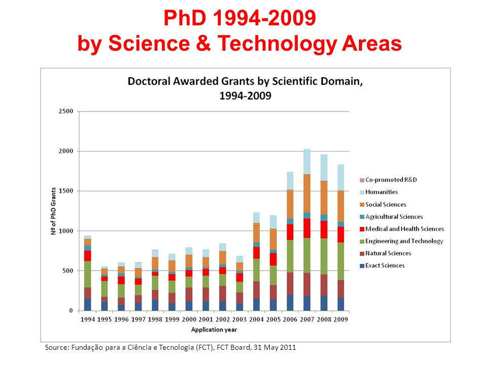 PhD 1994-2009 by Science & Technology Areas Source: Fundação para a Ciência e Tecnologia (FCT), FCT Board, 31 May 2011