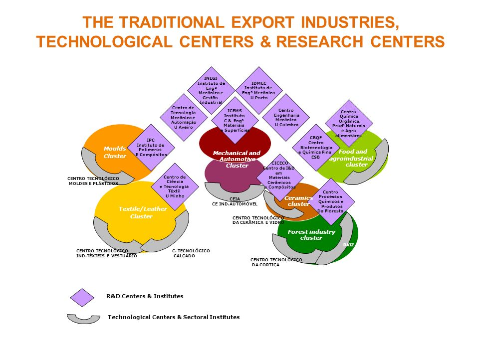 THE TRADITIONAL EXPORT INDUSTRIES, TECHNOLOGICAL CENTERS & RESEARCH CENTERS Cluster Textile/Leather Food and agroindustrial cluster Cluster Moulds INE
