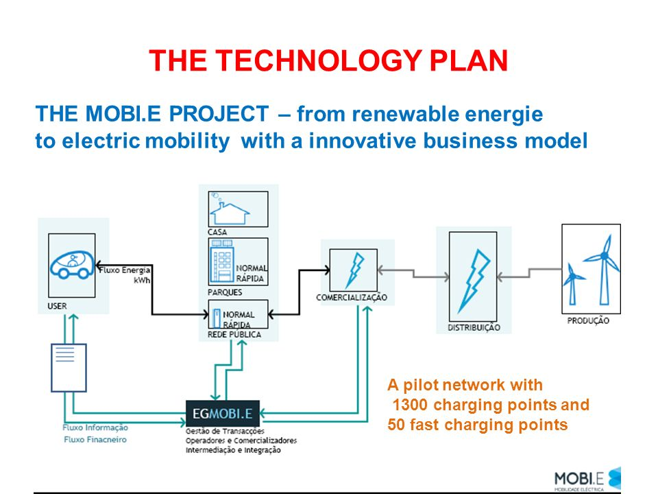 THE TECHNOLOGY PLAN THE MOBI.E PROJECT – from renewable energie to electric mobility with a innovative business model A pilot network with 1300 chargi