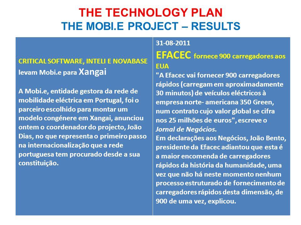 CRITICAL SOFTWARE, INTELI E NOVABASE levam Mobi.e para Xangai A Mobi.e, entidade gestora da rede de mobilidade eléctrica em Portugal, foi o parceiro e