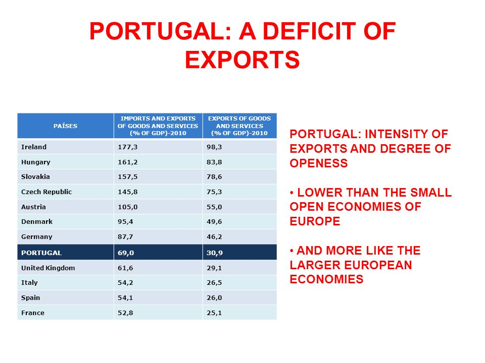 PORTUGAL: A DEFICIT OF EXPORTS PORTUGAL: INTENSITY OF EXPORTS AND DEGREE OF OPENESS LOWER THAN THE SMALL OPEN ECONOMIES OF EUROPE AND MORE LIKE THE LA