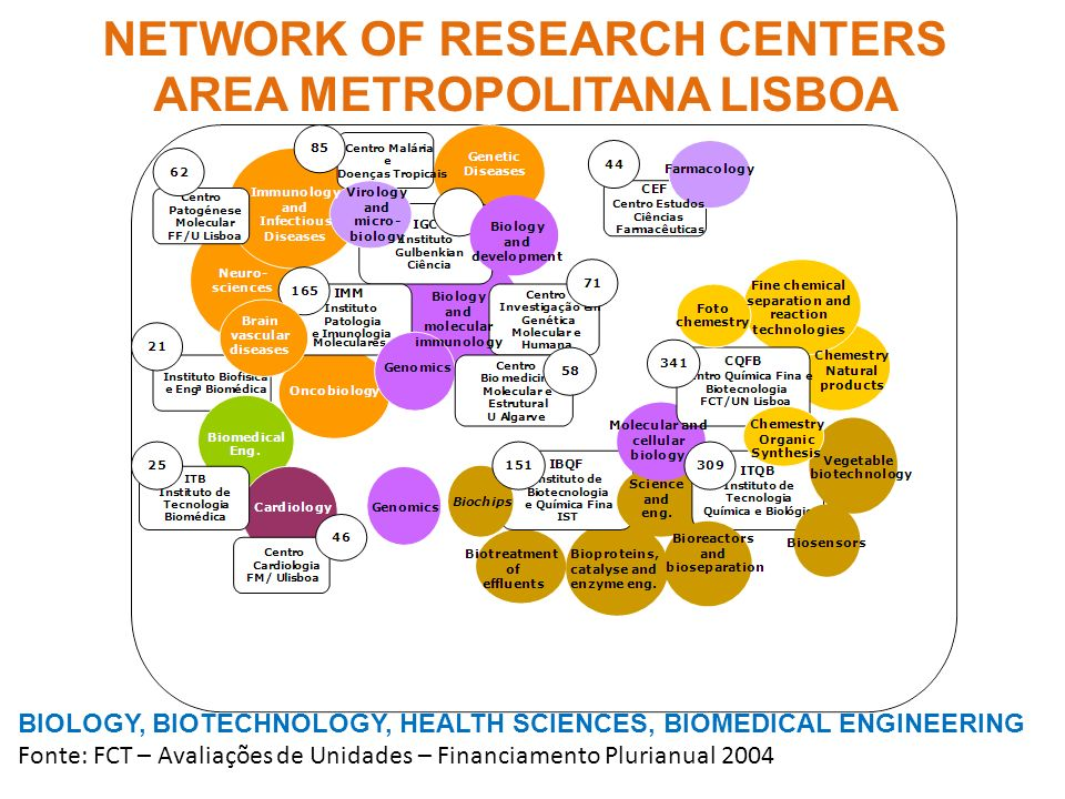 NETWORK OF RESEARCH CENTERS AREA METROPOLITANA LISBOA BIOLOGY, BIOTECHNOLOGY, HEALTH SCIENCES, BIOMEDICAL ENGINEERING Fonte: FCT – Avaliações de Unida
