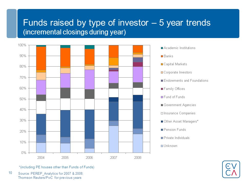 10 Funds raised by type of investor – 5 year trends (incremental closings during year) Source: PEREP_Analytics for 2007 & 2008; Thomson Reuters/PwC for previous years *(including PE houses other than Funds of Funds)