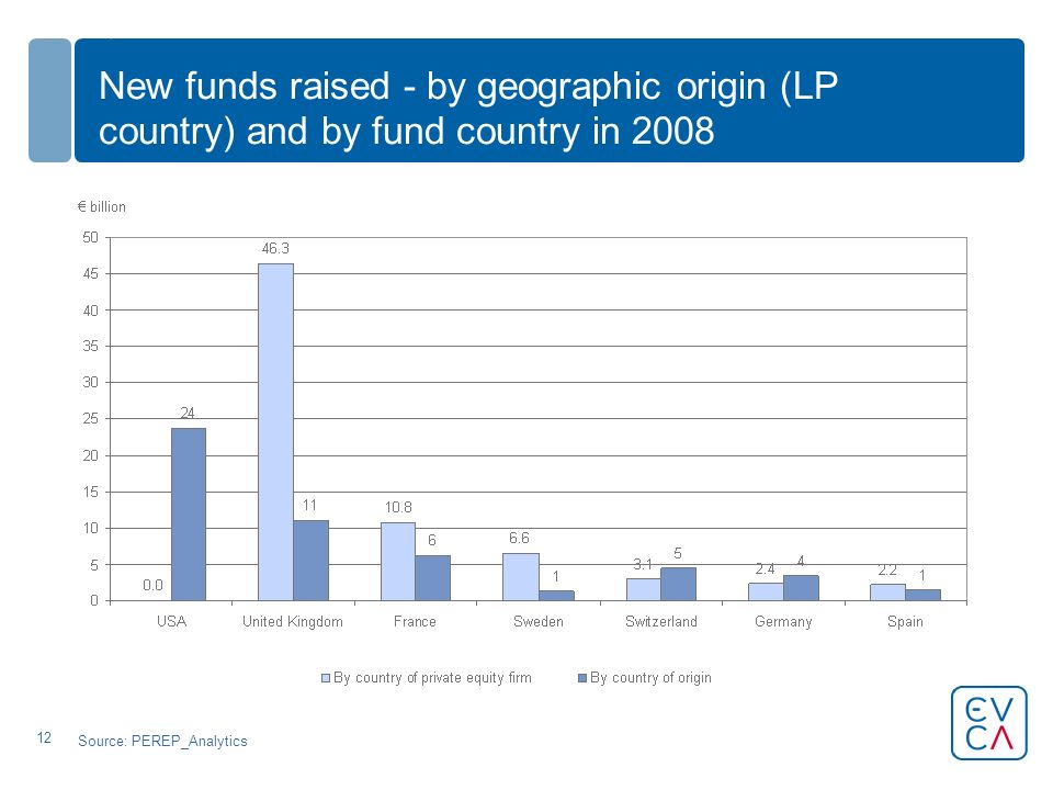 12 New funds raised - by geographic origin (LP country) and by fund country in 2008 Source: PEREP_Analytics
