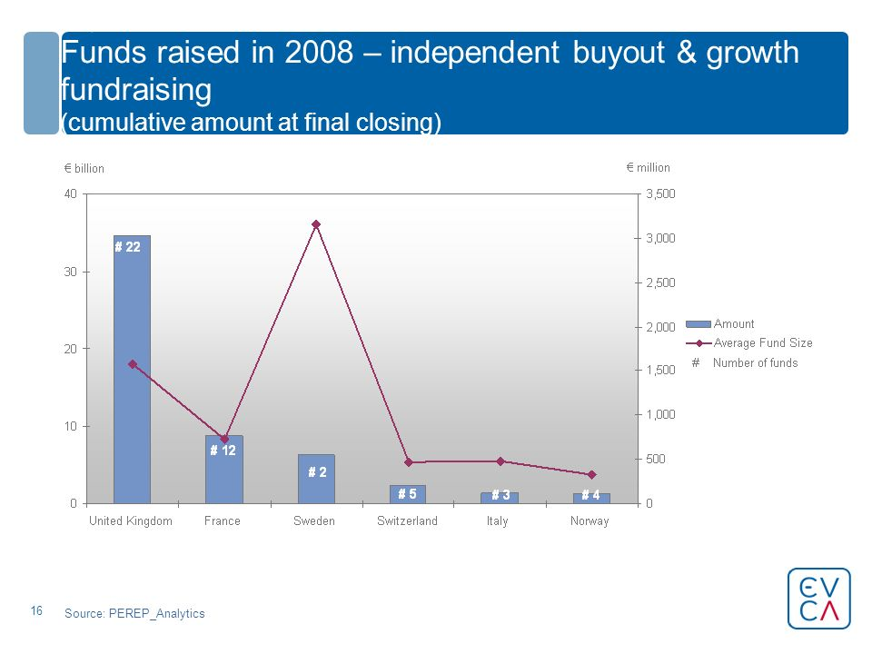 16 Funds raised in 2008 – independent buyout & growth fundraising (cumulative amount at final closing) Source: PEREP_Analytics