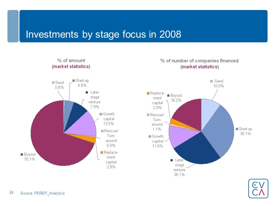 24 Investments by stage focus in 2008 Source: PEREP_Analytics