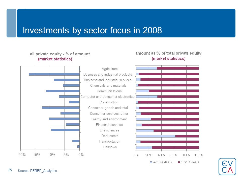 25 Investments by sector focus in 2008 Source: PEREP_Analytics all private equity - % of amount (market statistics) 0%5%10%15%20% Unknown Transportati