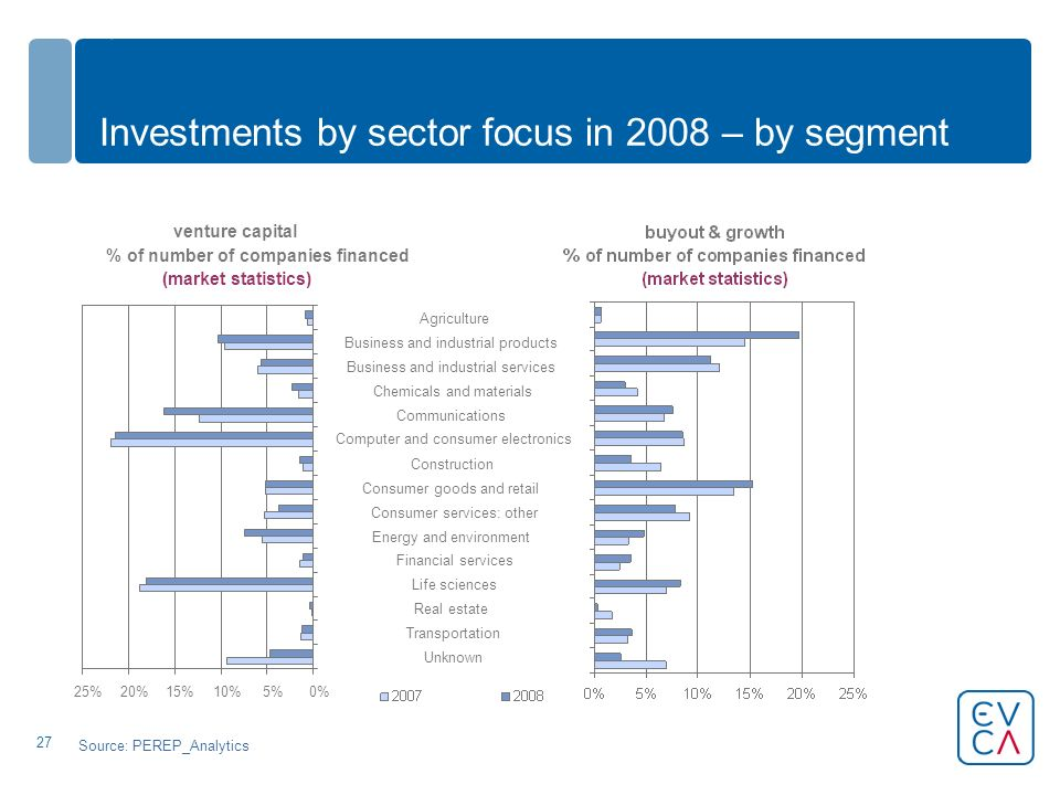 27 Investments by sector focus in 2008 – by segment venture capital % of number of companies financed (market statistics) 0%5%10%15%20%25% Unknown Tra