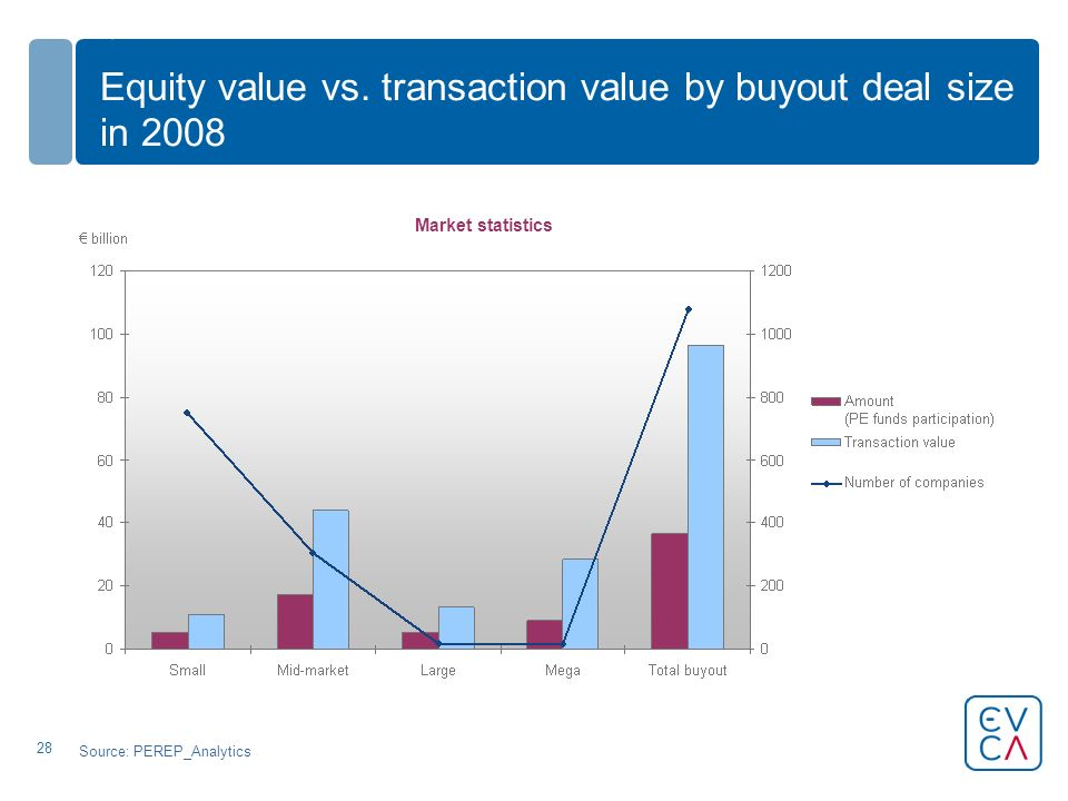 28 Equity value vs. transaction value by buyout deal size in 2008 Source: PEREP_Analytics Market statistics